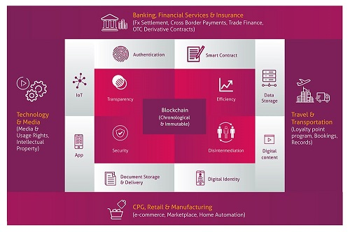 Blockchain and How it Impacts Credit Unions